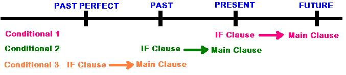 #EngClass: Conditional Clause Summary (2/5)
