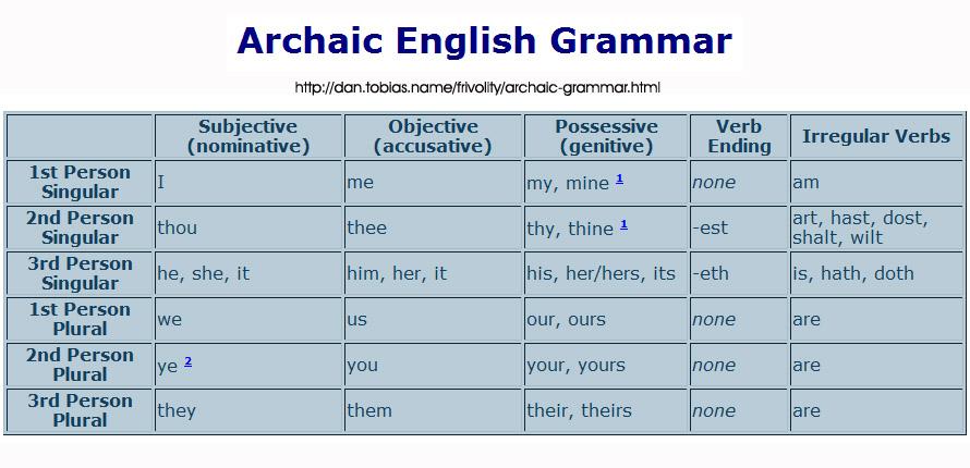 Engvocab British English 4 Archaic English Pronouns