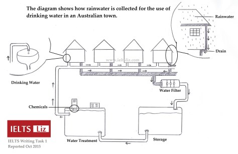 IELTS-Rainwater-Diagram-2