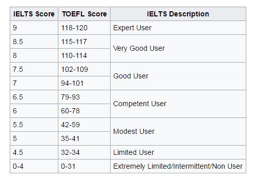 toefl scores