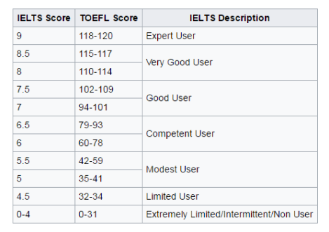 IELTS & TOEFL scoring system